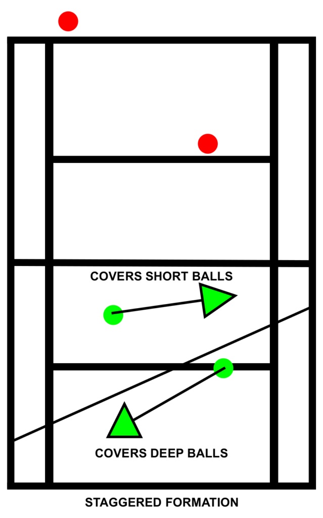 Tennis Doubles Positioning Staggered Formation Court Coverage