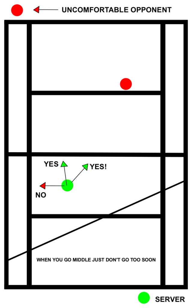 Tennis Doubles Positioning Uncomfortable Don't Cover The Line