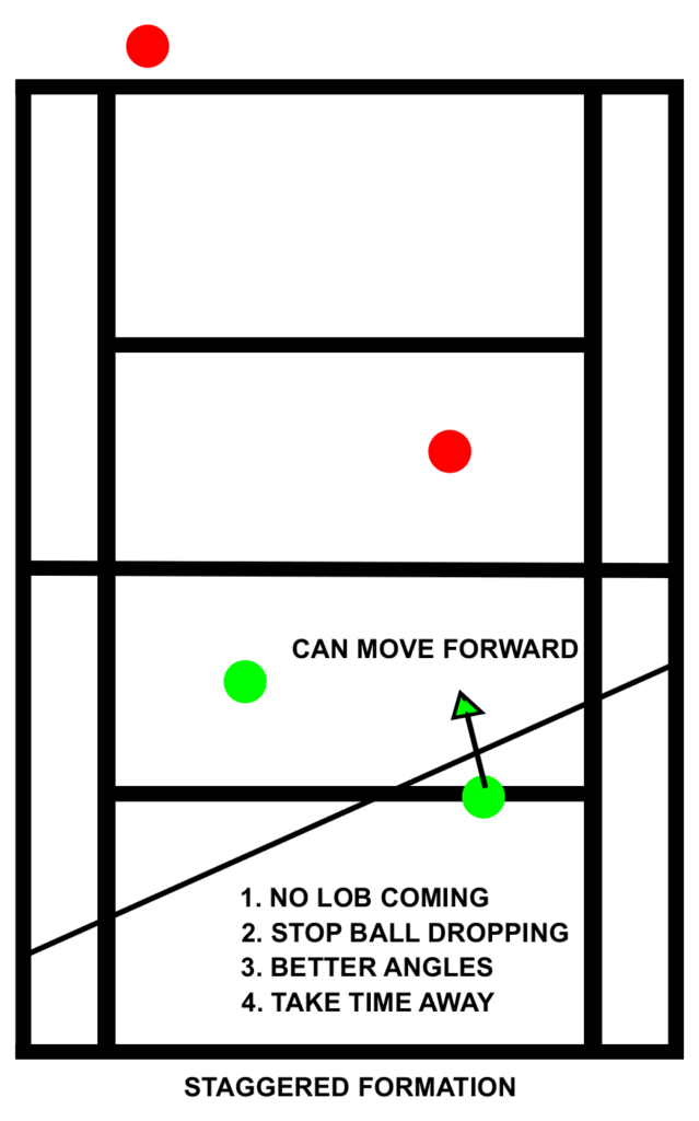 Tennis Doubles Positioning Staggard Formation Can Move Forward