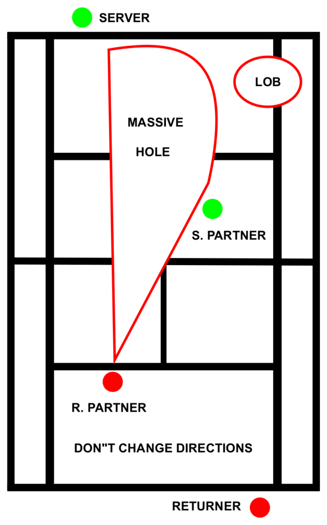 Tennis Doubles Strategy Don't Change Directions
