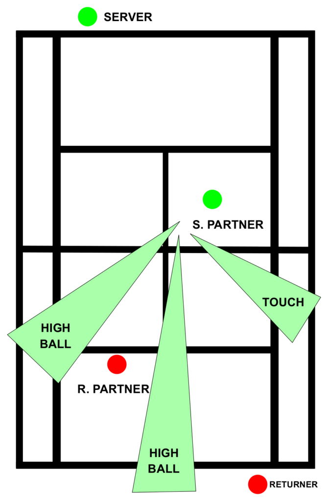 Tennis Doubles Strategy Offensive Volley Targets