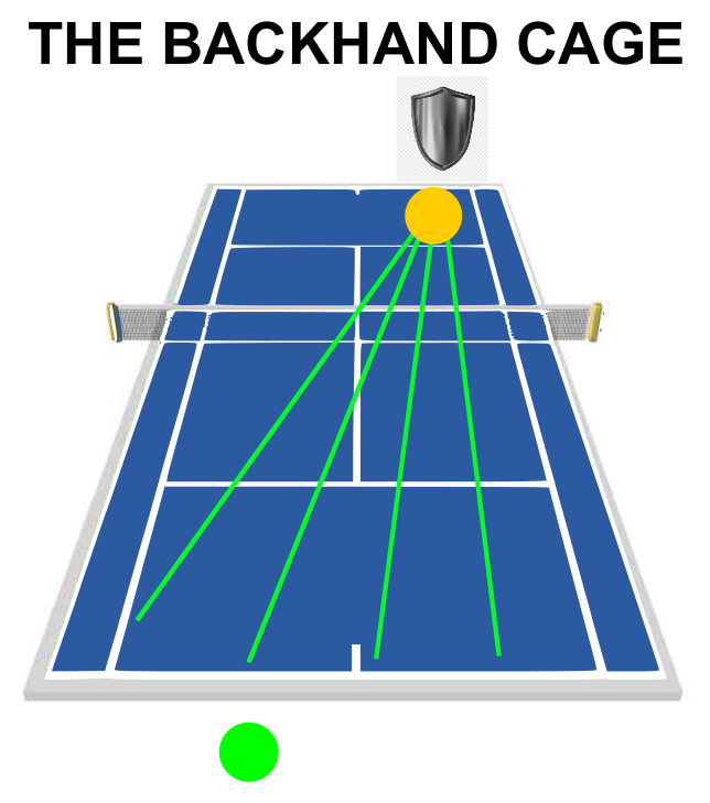 Tennis Singles Strategy The Backhand Cage